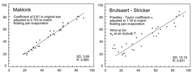 Best performer was the Makkink. SD is the standard deviation of the difference between floating pan values (x axis) and estimates derived from the equation (y axis). The Brutsaert-Stricker was the worst performer.