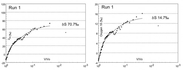 Typical deuterium time course for pan evaporated at constant volume (rectangles) and pan evaporated to dryness (+ symbols). This first run was allowed to run longer than necessary. At the height of summer steady isotopic state was frequently achieved in the constant volume pan in about 12 days. Constant volume steady state (δK) can be read directly, in this case 20.1‰. Oxygen 18 time course is also shown for the same period. Initially pans were sampled and analysed every day (Runs 1-11) while Runs 12-20 were analysed every second day. Water evaporated in the pans was groundwater of similar isotopic composition to water naturally discharged into East Lake under flow-through conditions.