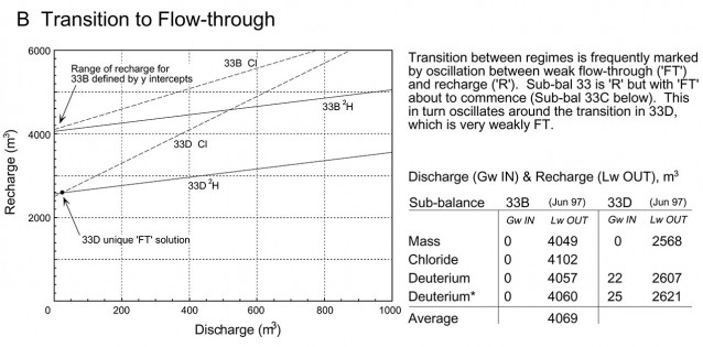 The transition between regimes is marked by oscillation between weak flow-through and recharge.  These are common over winter when heavy rain and storm drain inputs push the lake into or close to recharge.  The temporal resolution of our integrated balances was four days.  At this scale it was not possible to resolve short term detail.