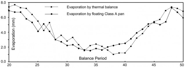 Average daily evaporation measured by floating Class A pan and computed from thermal balance ignoring sediment heat flux (Qse). The difference is the error in evaporation (in mm) when sediment heat flux is ignored. The data covers balance periods 20 to 50 (December 22, 1996 to January 3, 1998).