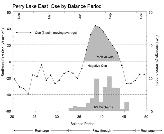 Daily average sediment heat flux (Qse) plotted for balance periods 20-50. GW discharge corresponds to the winter period when East Lake is in flow-through.
